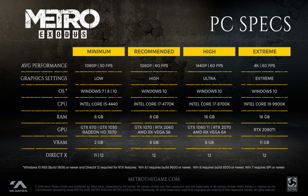 requisitos metro exodus